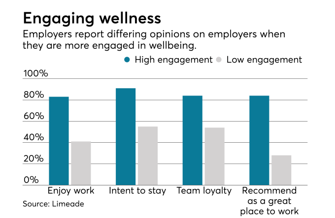 Employers Embrace Wellbeing-