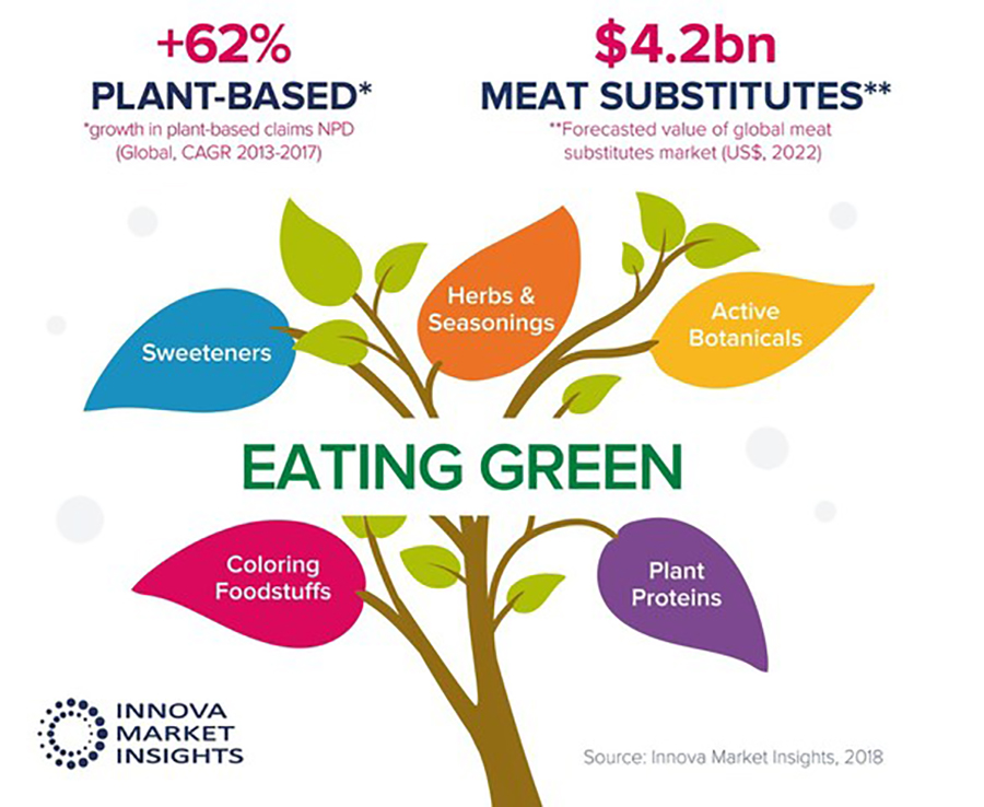 Plant-Based Product Growth