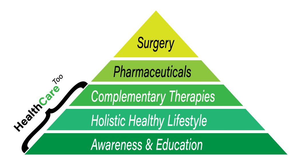 HealthCare Too Holistic Health News & Products